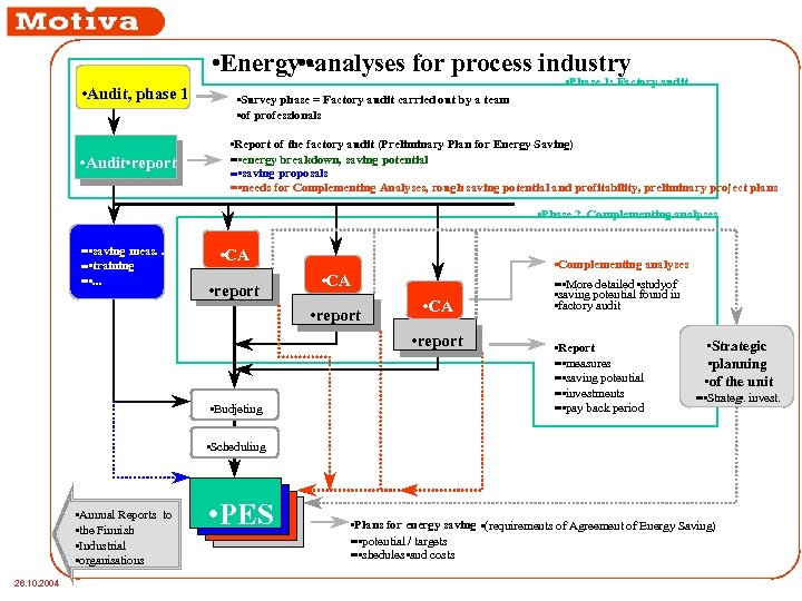 • Energy • • analyses for process industry • Audit, phase 1 •