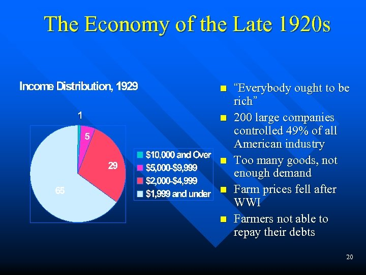 "The Economy of the Late 1920 s n n n ""Everybody ought to be"