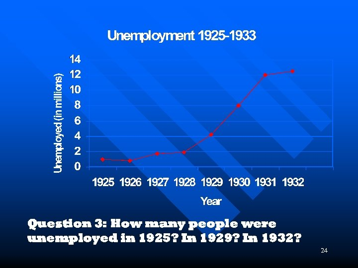 Question 3: How many people were unemployed in 1925? In 1929? In 1932? 24