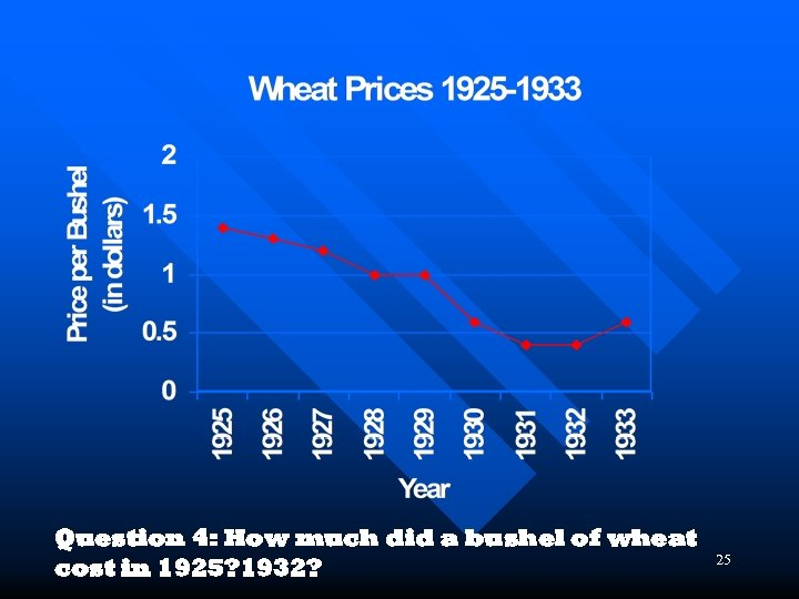 Question 4: How much did a bushel of wheat cost in 1925? 1932? 25