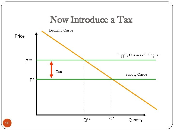 Now Introduce a Tax Demand Curve Price Supply Curve including tax P** Tax Supply