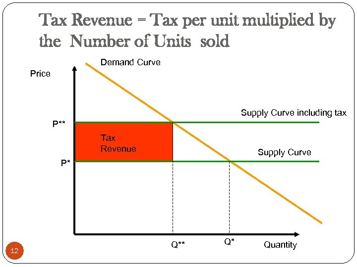 Tax Revenue = Tax per unit multiplied by the Number of Units sold Demand