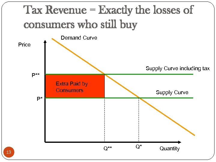Tax Revenue = Exactly the losses of consumers who still buy Demand Curve Price