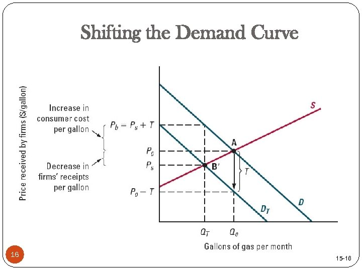 Shifting the Demand Curve 16 15 -16