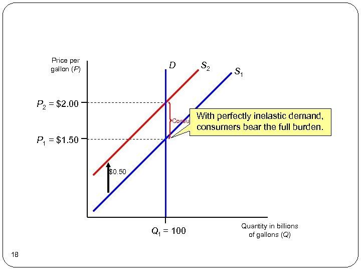Price per gallon (P) D S 2 S 1 P 2 = $2. 00