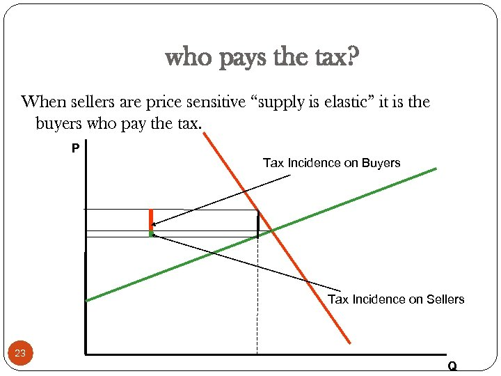 "who pays the tax? When sellers are price sensitive ""supply is elastic"" it is"