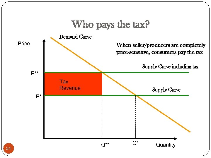 Who pays the tax? Demand Curve Price When seller/producers are completely price-sensitive, consumers pay