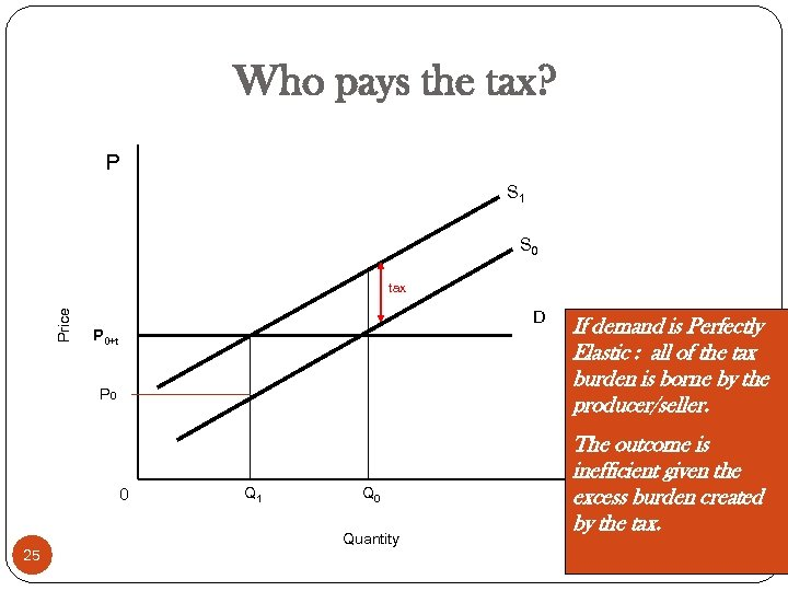 Who pays the tax? P S 1 S 0 Price tax D P 0+t