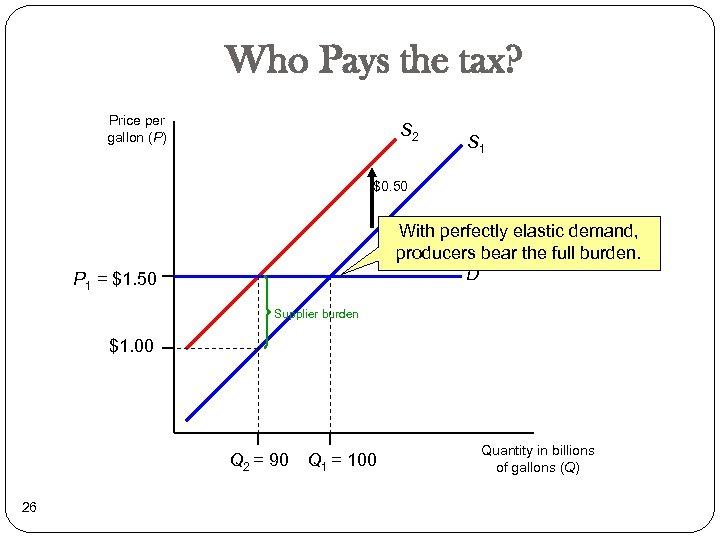 Who Pays the tax? Price per gallon (P) S 2 S 1 $0. 50