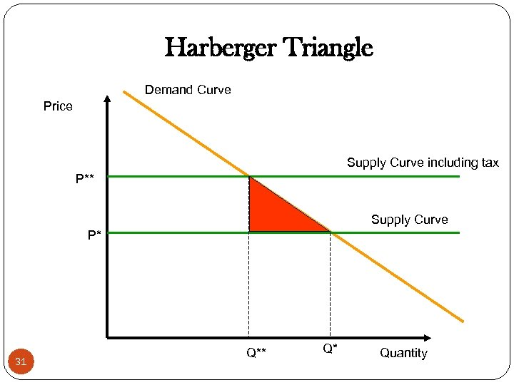 Harberger Triangle Demand Curve Price Supply Curve including tax P** Supply Curve P* 31