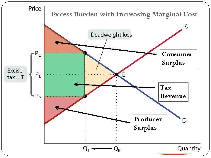 Excess Burden with Increasing Marginal Cost Consumer Surplus Tax Revenue Producer Surplus 33