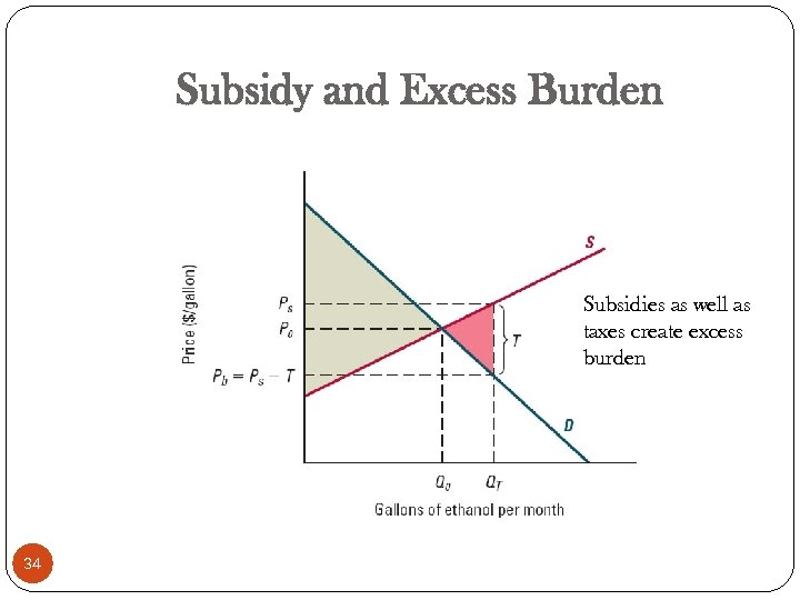 Subsidy and Excess Burden Subsidies as well as taxes create excess burden 34