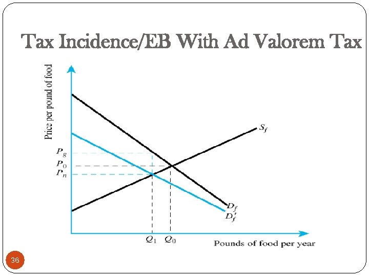 Tax Incidence/EB With Ad Valorem Tax 36