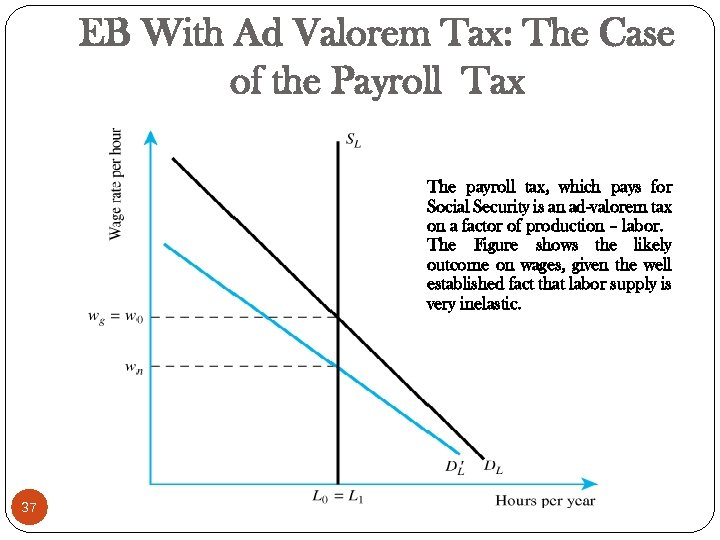 EB With Ad Valorem Tax: The Case of the Payroll Tax The payroll tax,