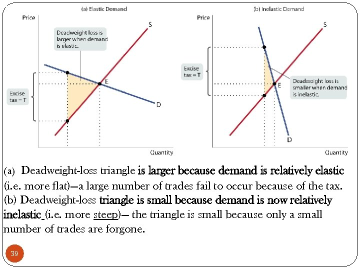 (a) Deadweight-loss triangle is larger because demand is relatively elastic (i. e. more flat)—a