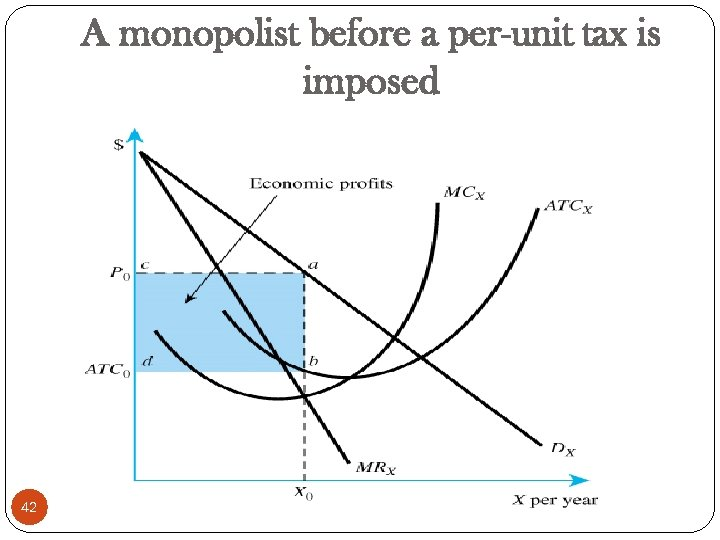 A monopolist before a per-unit tax is imposed 42