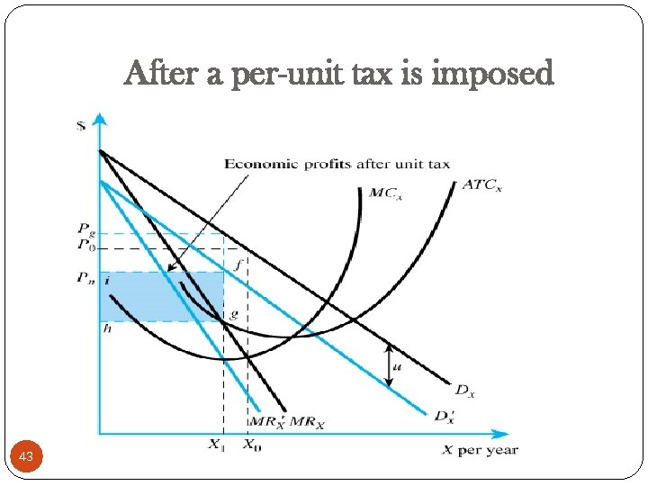 After a per-unit tax is imposed 43