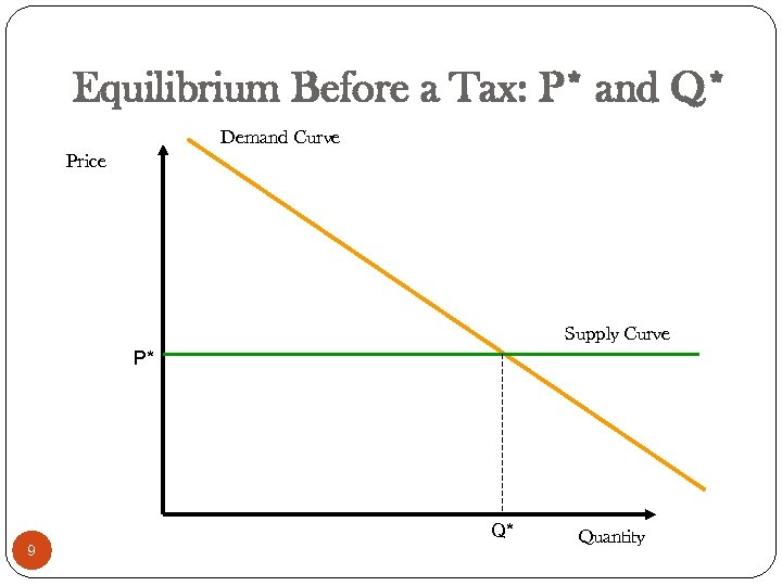 Equilibrium Before a Tax: P* and Q* Demand Curve Price Supply Curve P* Q*