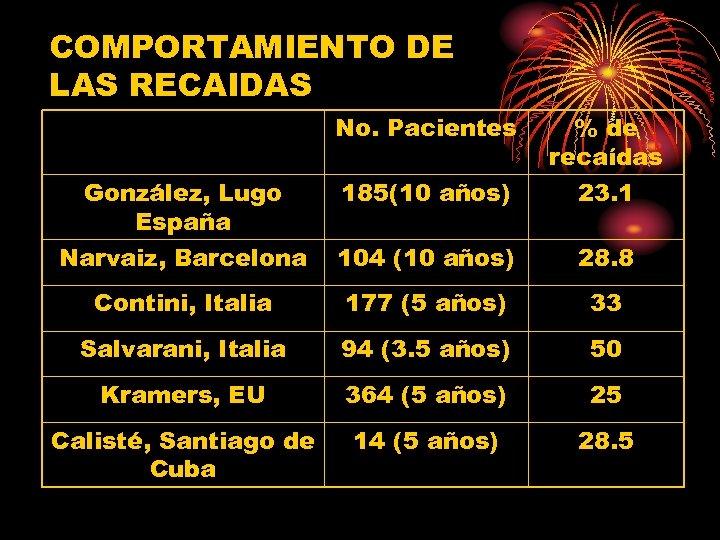 COMPORTAMIENTO DE LAS RECAIDAS No. Pacientes González, Lugo España 185(10 años) % de recaídas