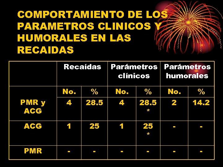 COMPORTAMIENTO DE LOS PARAMETROS CLINICOS Y HUMORALES EN LAS RECAIDAS Recaídas Parámetros clínicos humorales