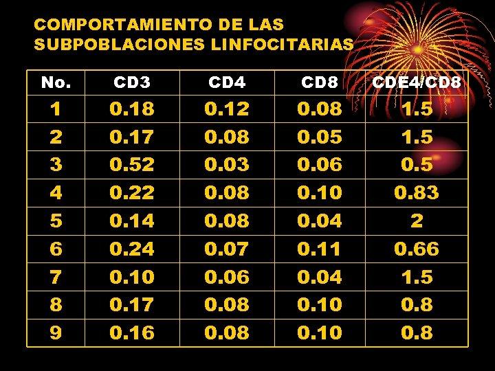 COMPORTAMIENTO DE LAS SUBPOBLACIONES LINFOCITARIAS No. CD 3 CD 4 CD 8 CDE 4/CD