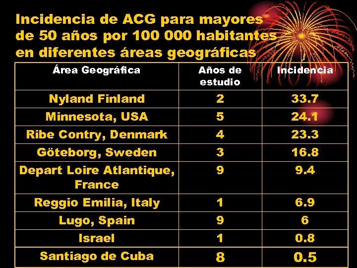Incidencia de ACG para mayores de 50 años por 100 000 habitantes en diferentes