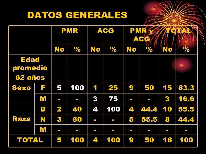 DATOS GENERALES PMR ACG PMR y ACG No % F 5 100 1 25