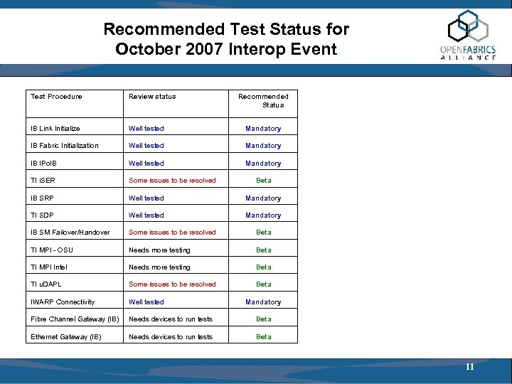 Recommended Test Status for October 2007 Interop Event Test Procedure Review status Recommended Status