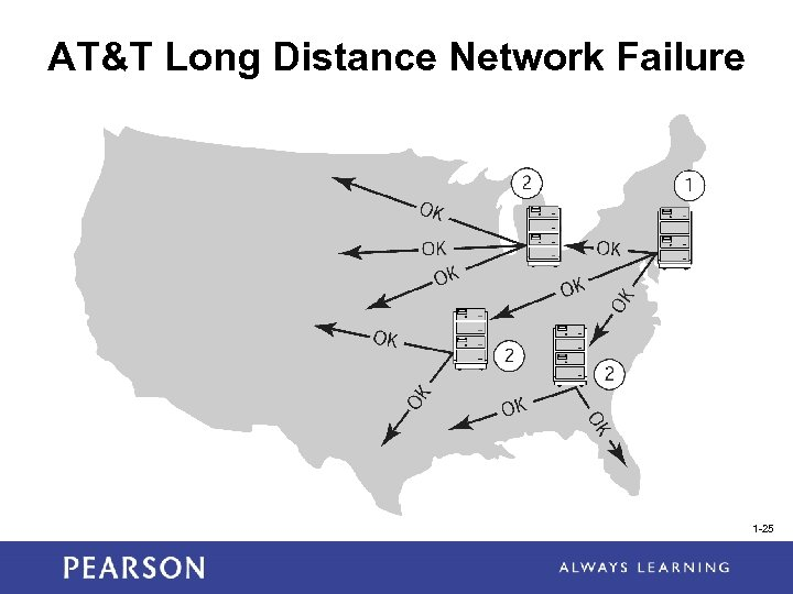 AT&T Long Distance Network Failure 1 -25