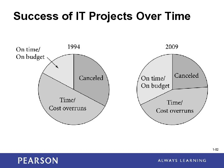 Success of IT Projects Over Time 1 -52