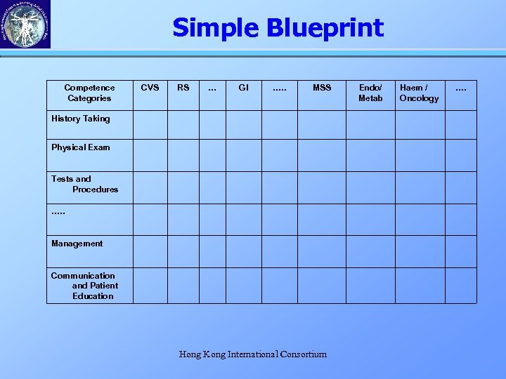 Simple Blueprint Competence Categories CVS RS … GI …. . MSS History Taking Physical