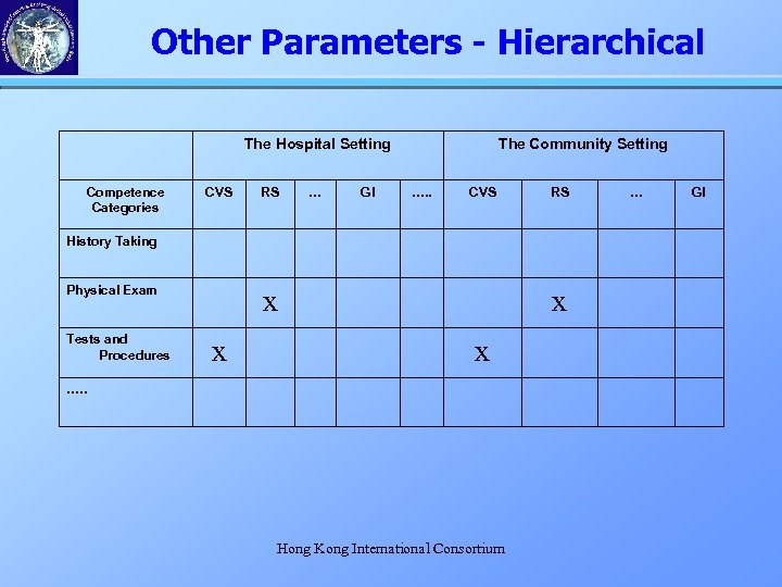 Other Parameters - Hierarchical The Hospital Setting Competence Categories CVS RS … GI The