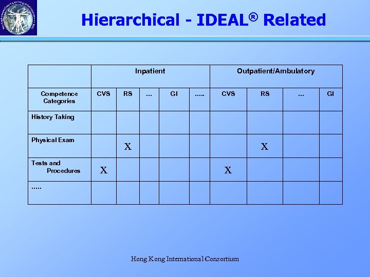 Hierarchical - IDEAL® Related Inpatient Competence Categories CVS RS … Outpatient/Ambulatory GI …. .