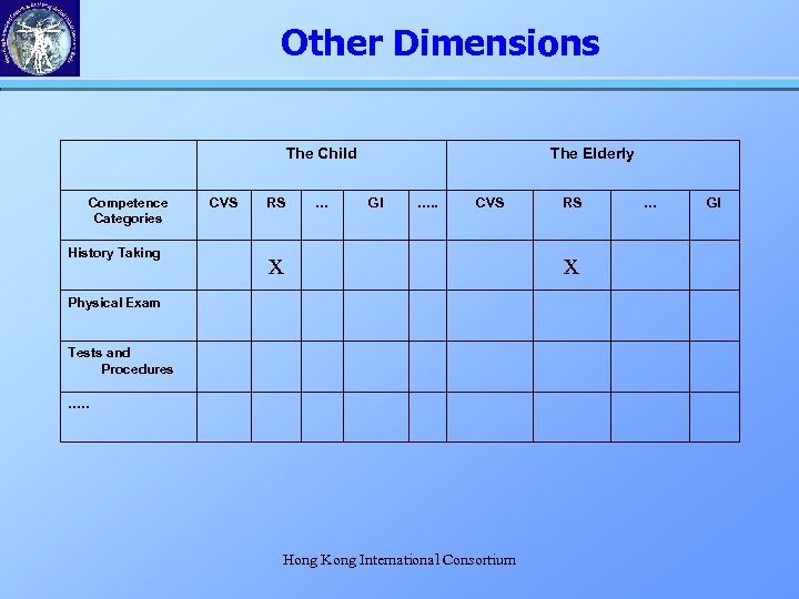Other Dimensions The Child Competence Categories History Taking CVS RS … The Elderly GI