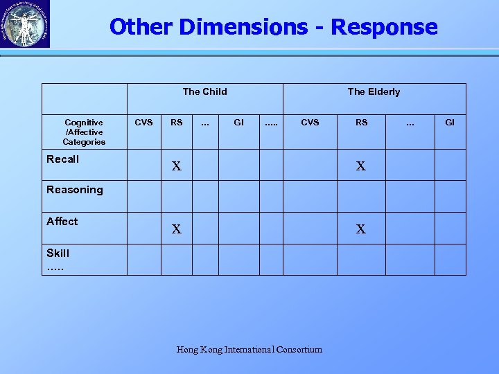 Other Dimensions - Response The Child Cognitive /Affective Categories Recall CVS RS … The