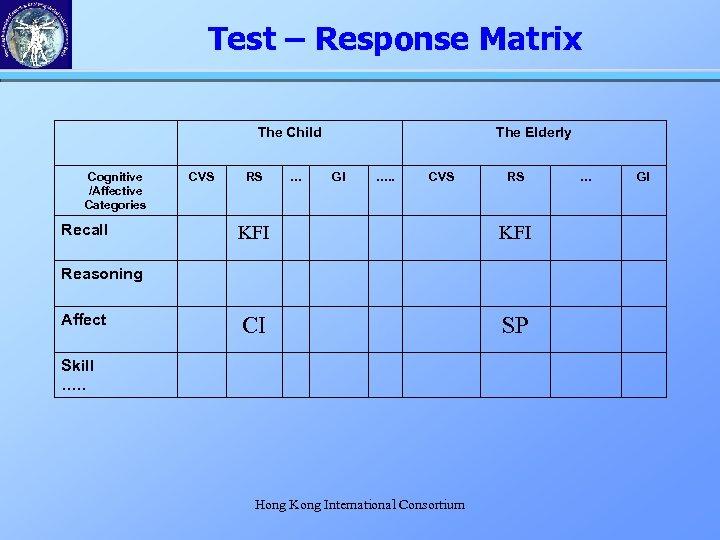 Test – Response Matrix The Child Cognitive /Affective Categories Recall CVS RS … The