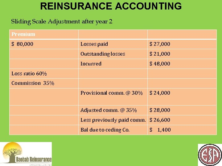 REINSURANCE ACCOUNTING Sliding Scale Adjustment after year 2 Premium $ 80, 000 Losses paid