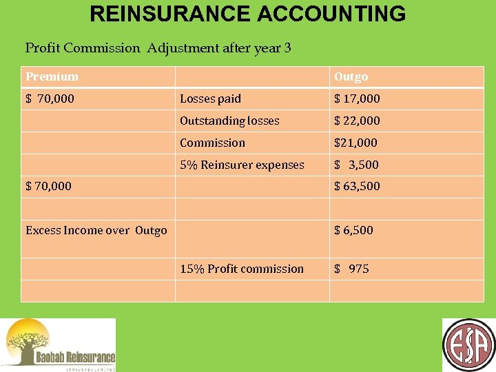 REINSURANCE ACCOUNTING Profit Commission Adjustment after year 3 Premium $ 70, 000 Outgo Losses