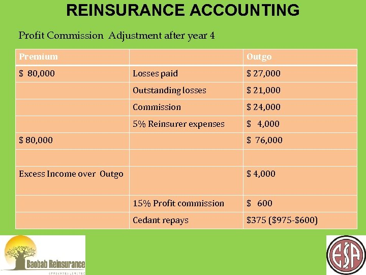REINSURANCE ACCOUNTING Profit Commission Adjustment after year 4 Premium $ 80, 000 Outgo Losses