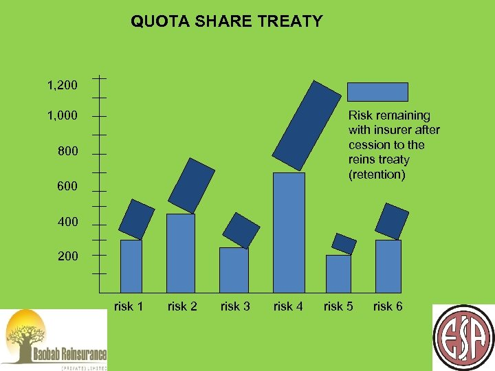 QUOTA SHARE TREATY 1, 200 1, 000 Risk remaining with insurer after cession to