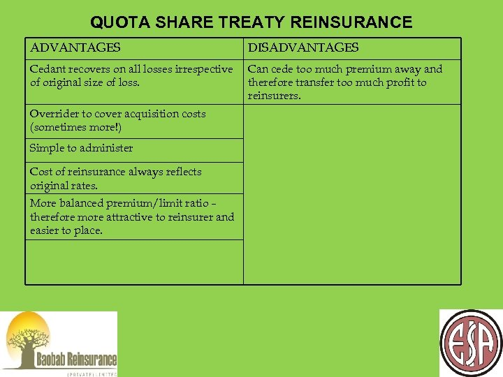 QUOTA SHARE TREATY REINSURANCE ADVANTAGES DISADVANTAGES Cedant recovers on all losses irrespective of original
