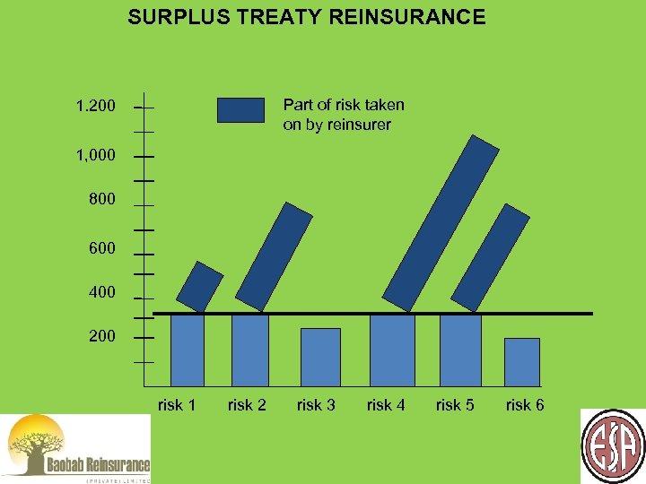 SURPLUS TREATY REINSURANCE Part of risk taken on by reinsurer 1. 200 1, 000