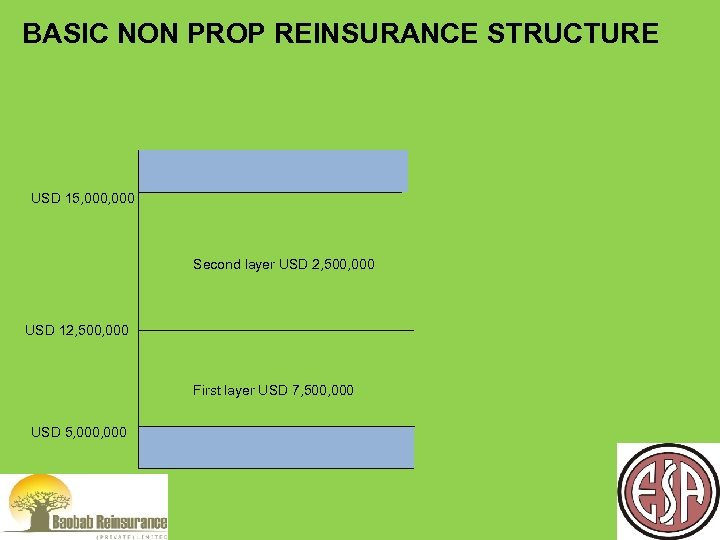 BASIC NON PROP REINSURANCE STRUCTURE USD 15, 000 Second layer USD 2, 500, 000