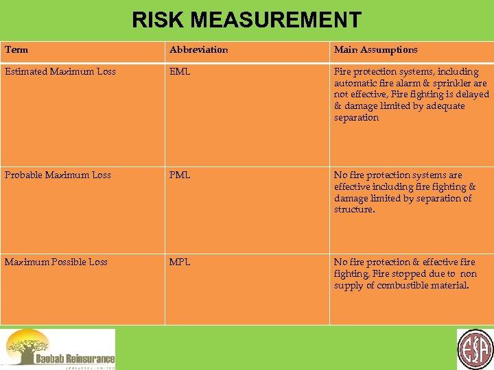 RISK MEASUREMENT Term Abbreviation Main Assumptions Estimated Maximum Loss EML Fire protection systems, including