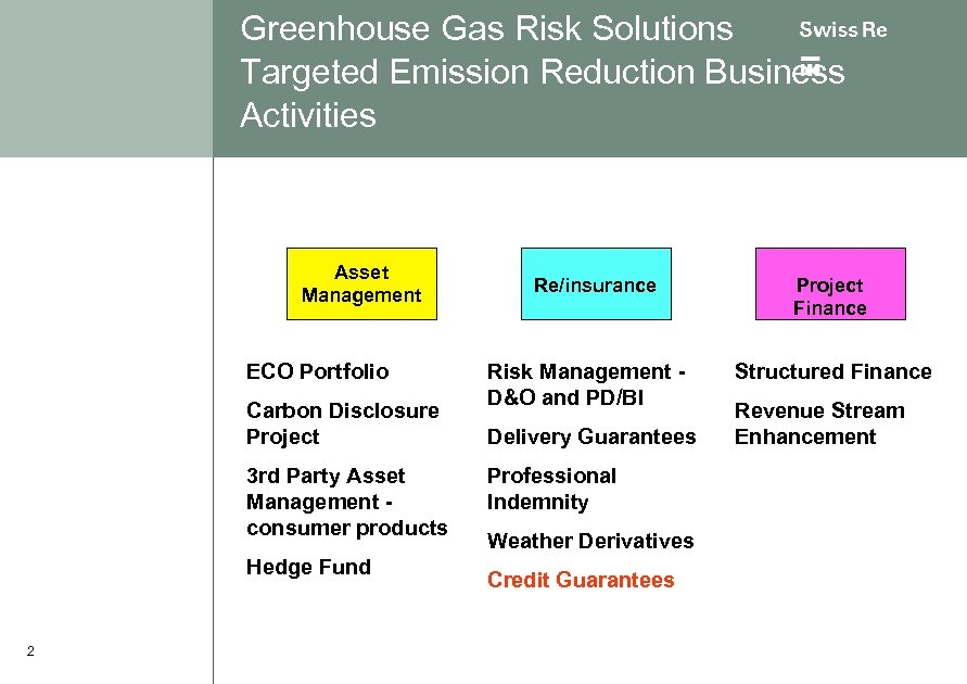 Greenhouse Gas Risk Solutions Targeted Emission Reduction Business Activities Asset Management ECO Portfolio Carbon