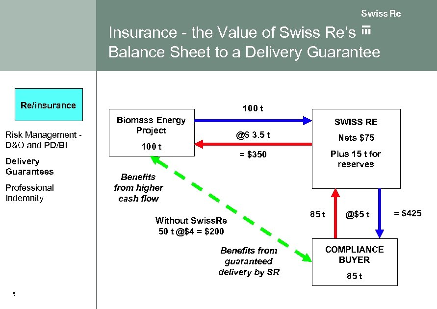Insurance - the Value of Swiss Re's Balance Sheet to a Delivery Guarantee Re/insurance