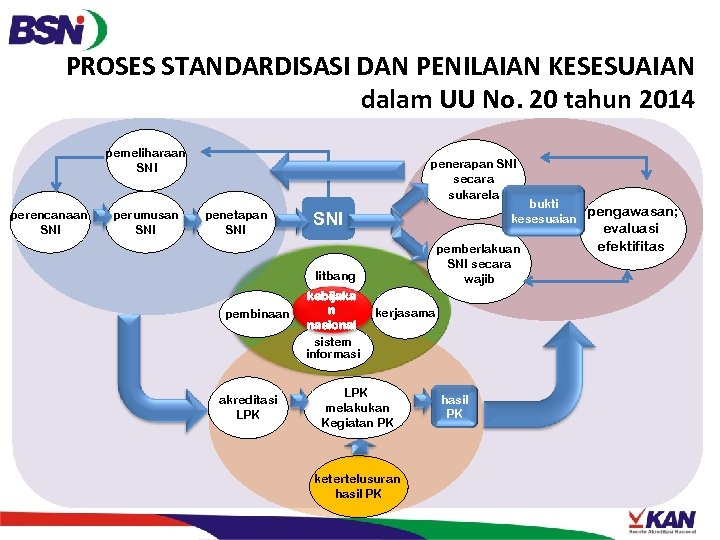PROSES STANDARDISASI DAN PENILAIAN KESESUAIAN dalam UU No. 20 tahun 2014 pemeliharaan SNI perencanaan