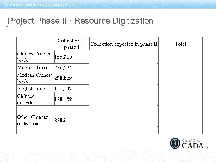 Project Phase II · Resource Digitization   Collection in Collection expected in phase II