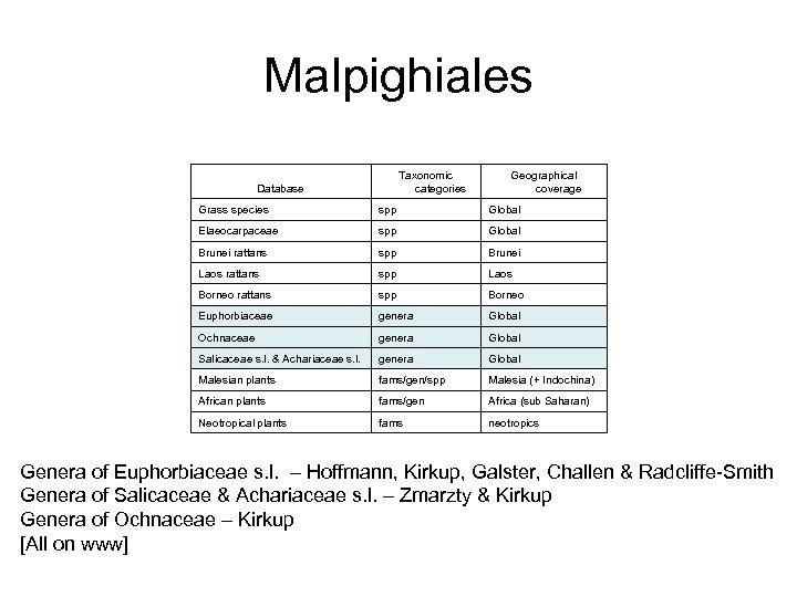 Malpighiales Taxonomic categories Database Geographical coverage Grass species spp Global Elaeocarpaceae spp Global Brunei