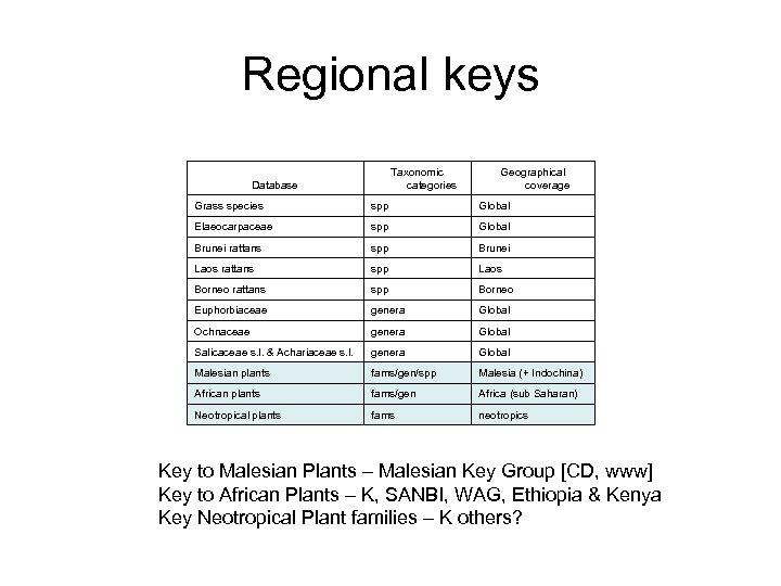 Regional keys Taxonomic categories Database Geographical coverage Grass species spp Global Elaeocarpaceae spp Global